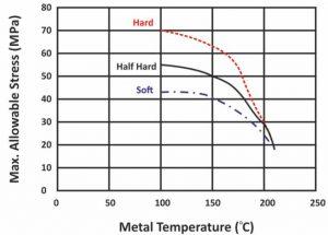 فشار داخلی